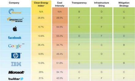 Apple es la empresa menos ecológica entre todas las de tecnología