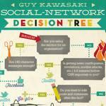 Diagrama de flujo para decidir entre Twitter, Facebook o Google Plus