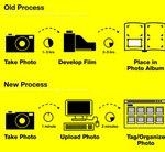 Cómo evolucionó la forma de compartir fotografías