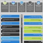 La historia de las tiendas de aplicaciones móviles