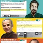 10 de las personas más inteligentes de la actualidad y nunca imaginarían quien está entre ellas