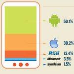 Estadísticas globales del tráfico web a través de dispositivos móviles