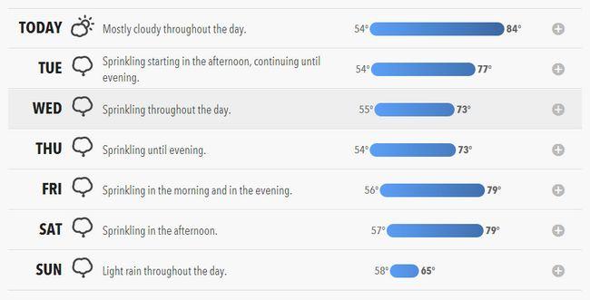 forecast-io-forecast