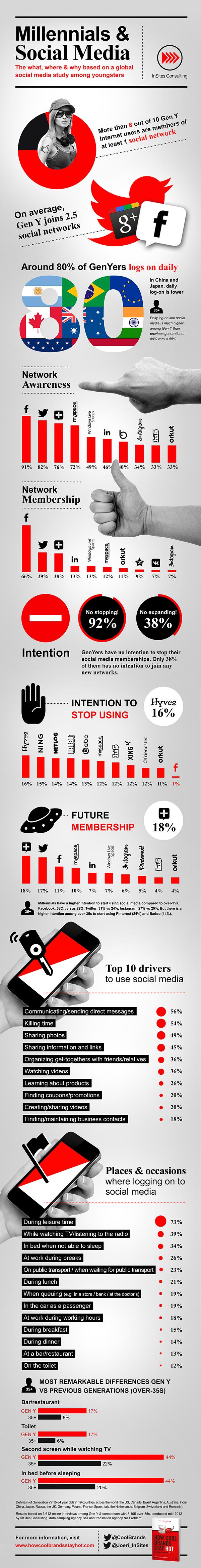 social-media-millennials