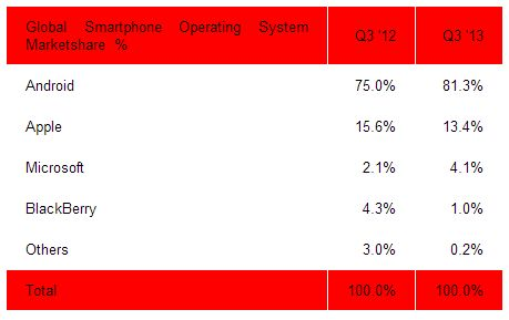 global-smartphone-os-marketshare