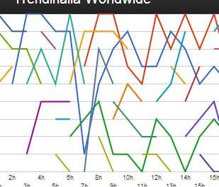 Trendinalia.com : Análisis y duración de los Trending Topics de Twitter x día