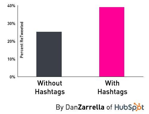 dan-zarrella-rt-hashtags