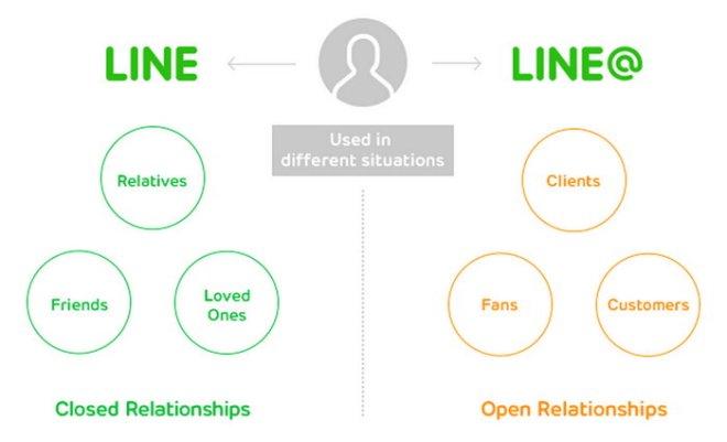 line-line@-diferencia