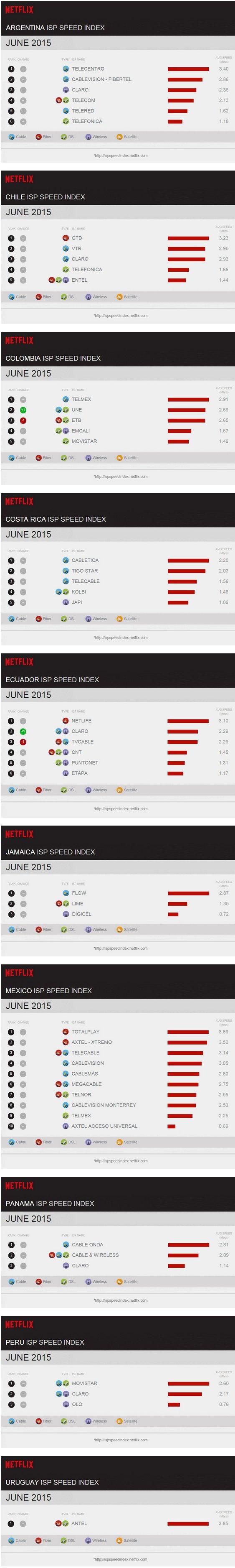netflix-indice-velocidad-isp-latinoamerica