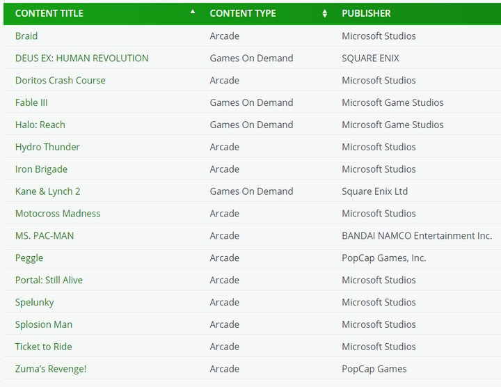 new-xbox-360-games-for-xbox-one-december-2015