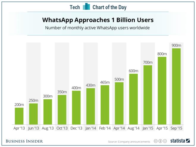whatsapp-usuarios-activos-mensuales