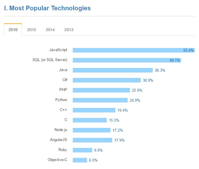 most-popular-tech-developers-stack-overflow
