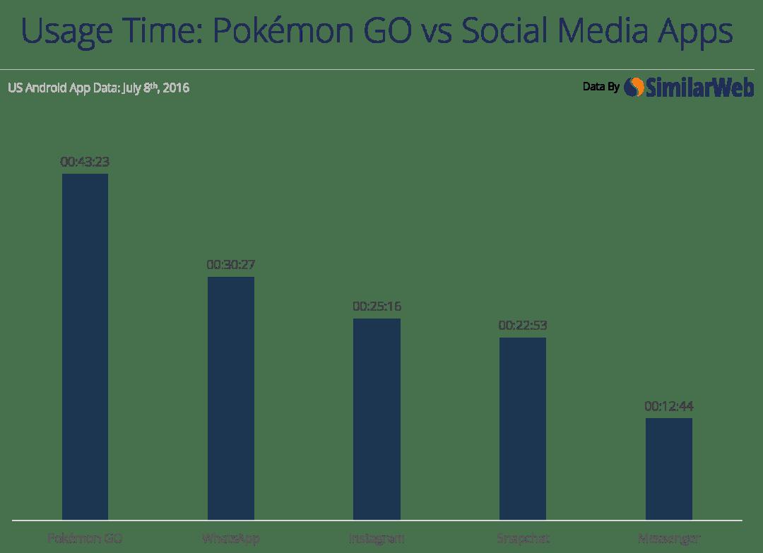 pokemon-go-time-v-social