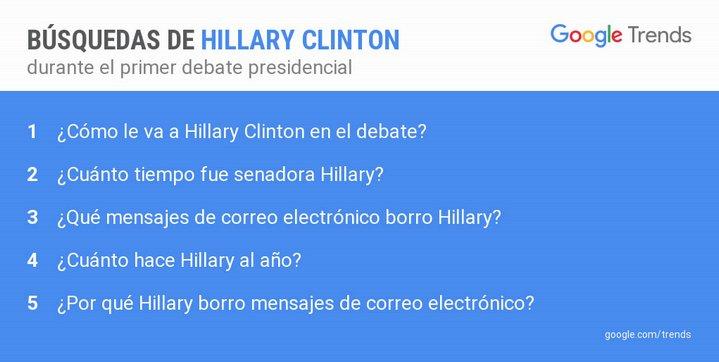 Google Debate Presidencial