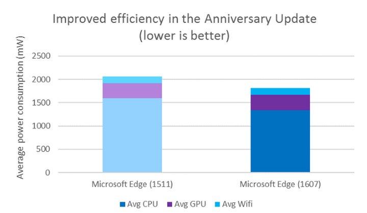 microsoft-edge-mejoras