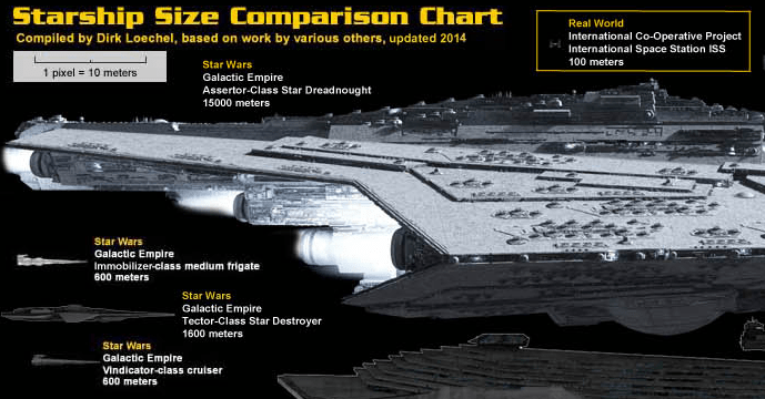 Science Fiction Spaceship Size Comparison Poster