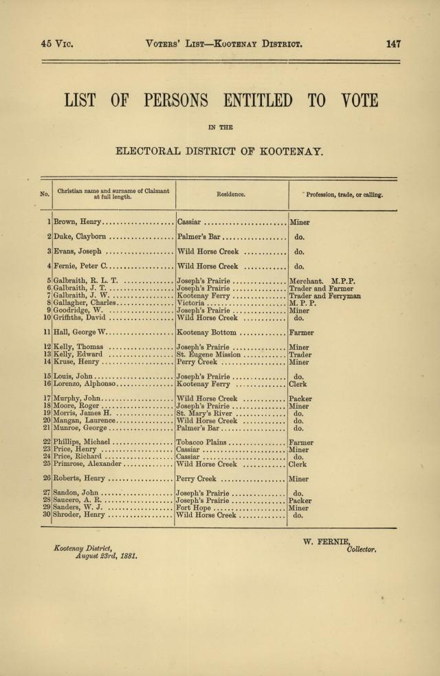 Voters' lists like this one for Kootenay District in 1881 are a treasure trove for genealogists. Source: BC Sessional Papers : https://open.library.ubc.ca/collections/bcsessional.