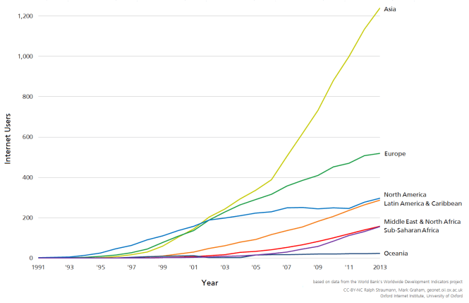 Internet users per world region, 1991–2013