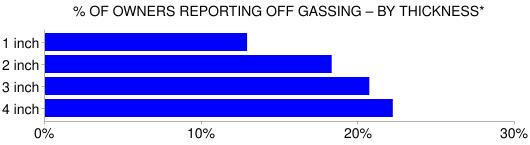 Off gassing – thickness correlation