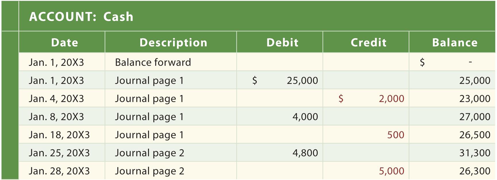 12+ Excel General Ledger Templates