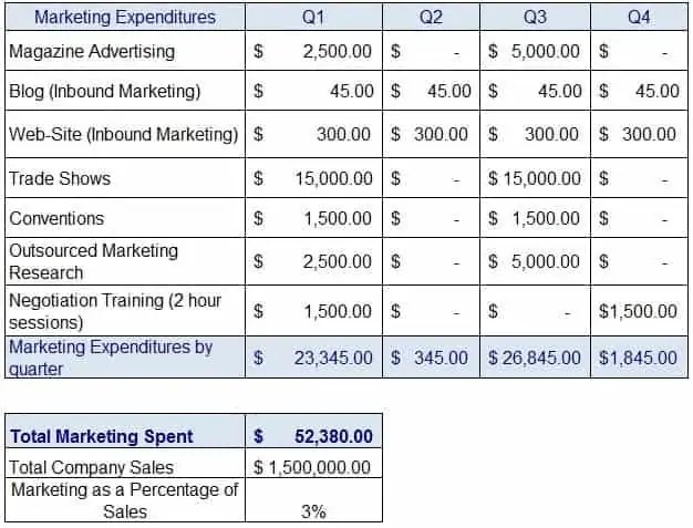 marketing plan budget template 111