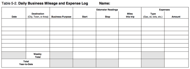 mileage log template 1010