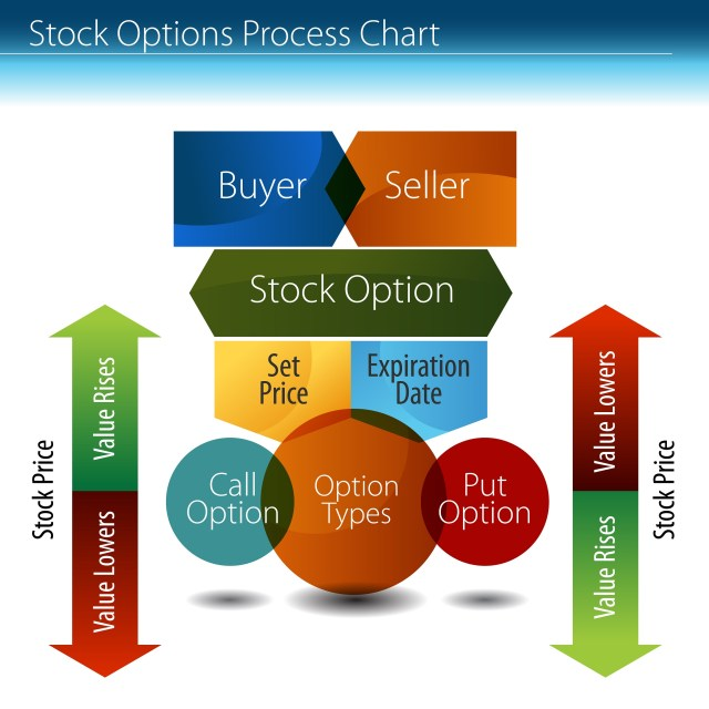 Stock options la gi