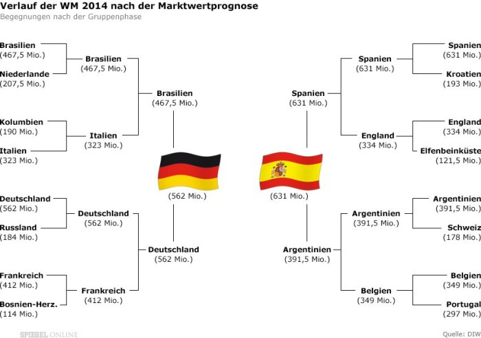 The Spiegel's prediction, based solely on the market value of teams