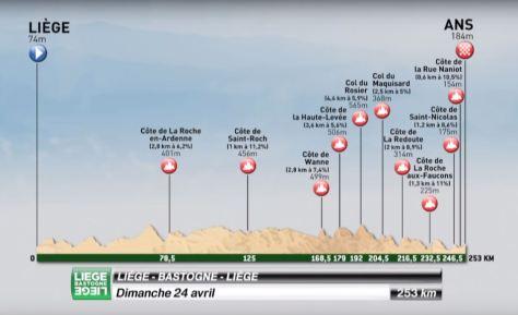 lbl route