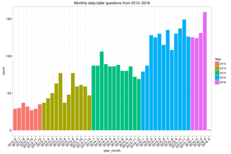 SO questions monthly for data.table - Only data.table tagged questions, not ones with data.table (accepted) answers.