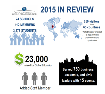 2015 in review numbers