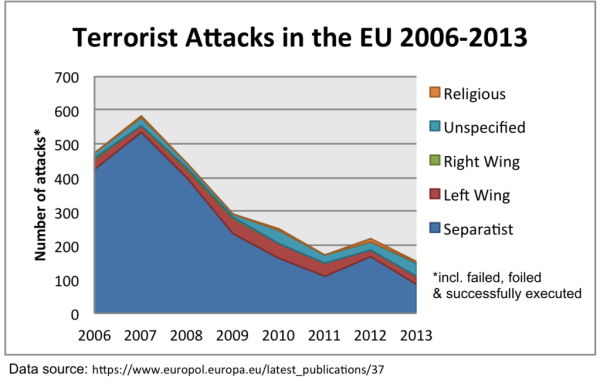 Terrorist_Attacks_in_the_EU_by_Affiliation