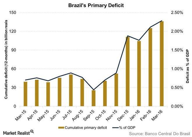 Brazilian Debt; Temer