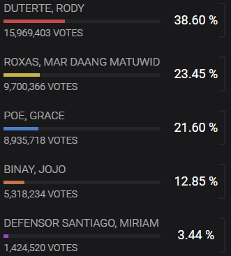 Duterte Wins Filipino Election