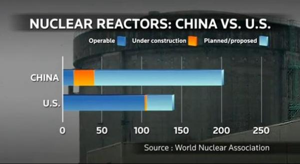 china-vs-us-nuclear-power