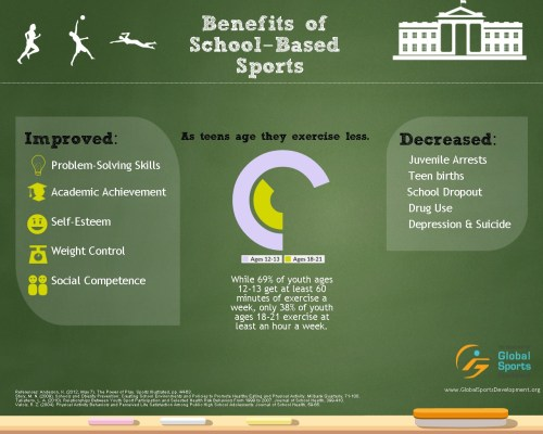 Sports Management how studying many subjects in college benefit
