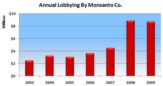 Monsanto Lobbying 2009 (updated)