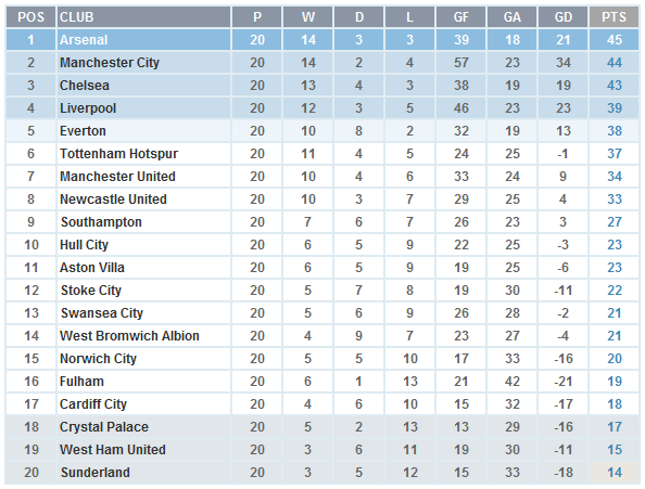 EPL 2014 - Mid Season Table