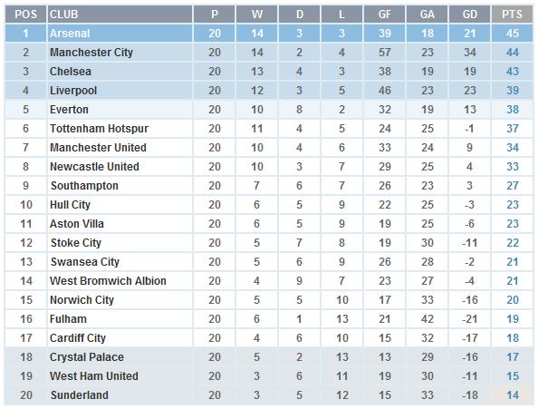 EPL 2014 - Mid Season Table