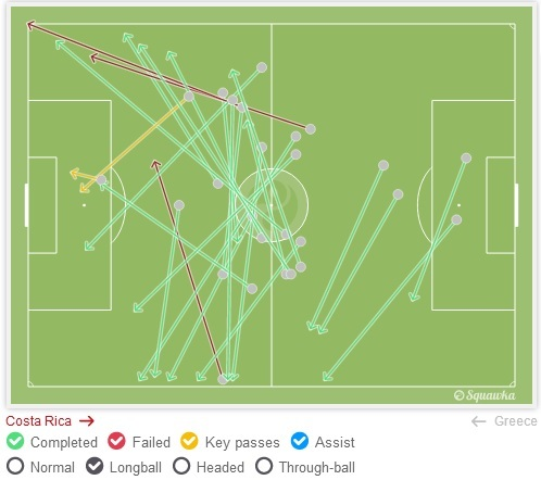Greece chasing the game in last 30 min against Costa Rica in Round of 16 - Long balls to stretch the play