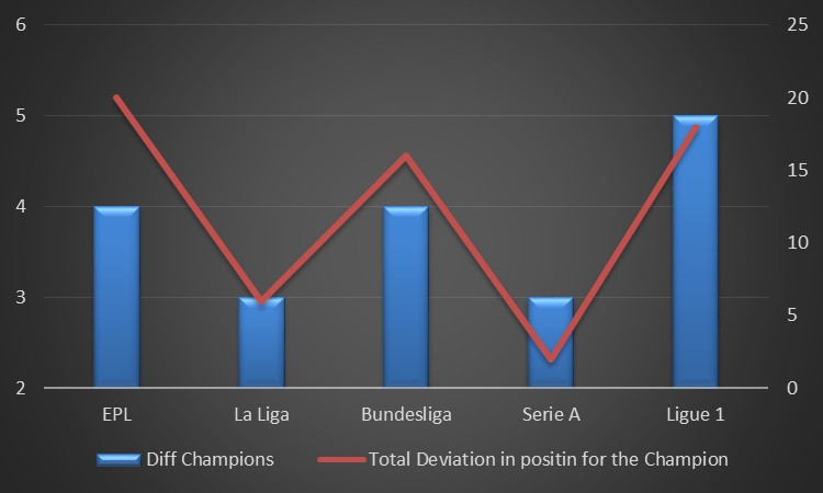 How the League Champions have fared over ten year period