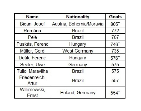 Top Goalscorers of all time (+ indicates incomplete data availability, the numbers are on the lower side)