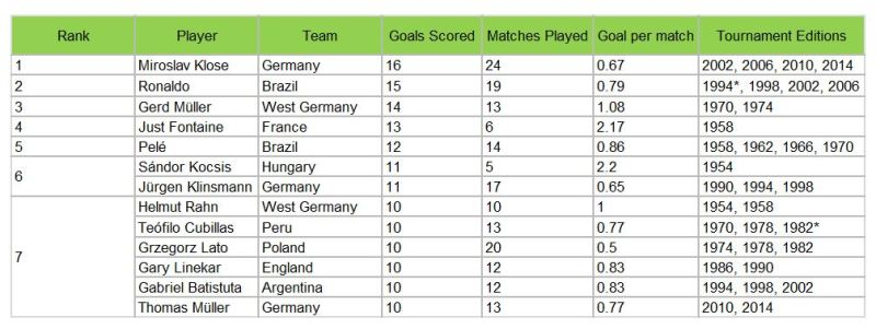 Top goal scorers (at least 10 goals)in the FIFA World Cup