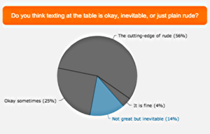 AT&T Survey: Texting at the Dinner Table