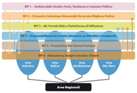 marlisco-aree-intervento-regionali