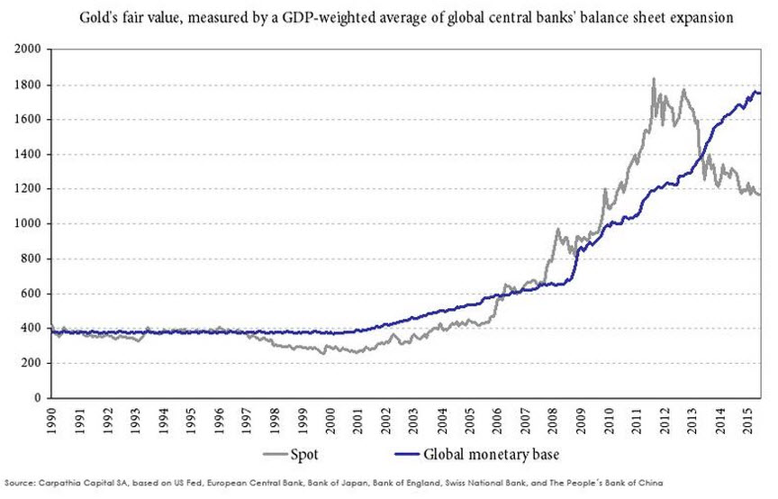 Central Bank Expansion and gold