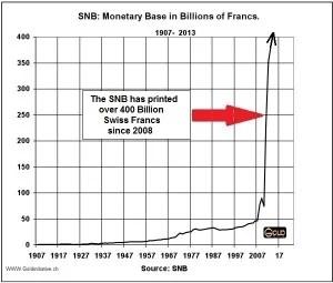 Money printing SNB