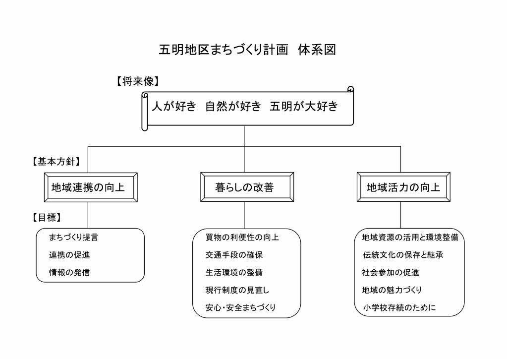 まちづくり計画1体系図 (H27.5変更)