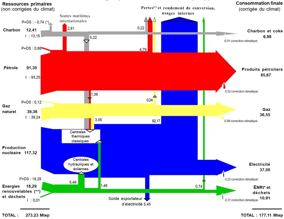 Maison nergie positive quelle nergie choisir 3 5 for Quelle energie renouvelable choisir