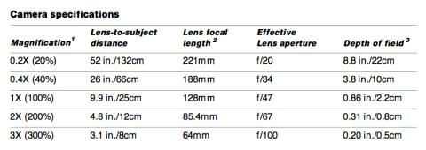 Polaroid Macro 5 SLR Camera Specifications